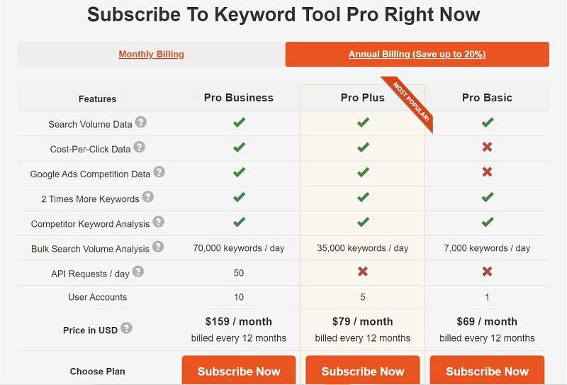 Bảng giá công cụ ngiên cứu từ khóa google, youtube, amazon bằng Keywordstool